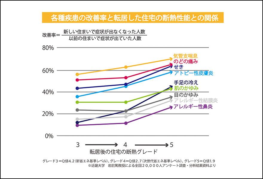 各種疾病の改善率グラフ