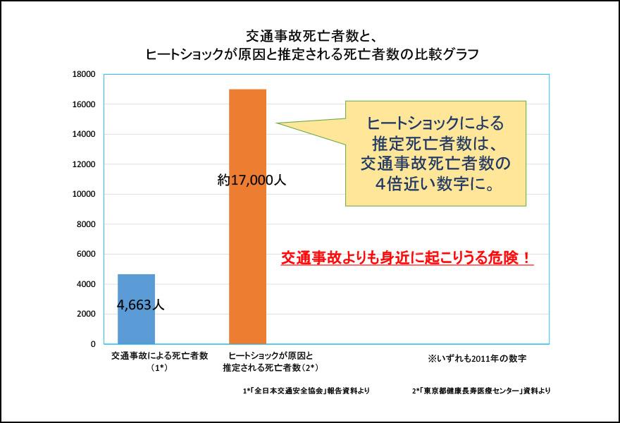 交通事故とヒートショックグラフ