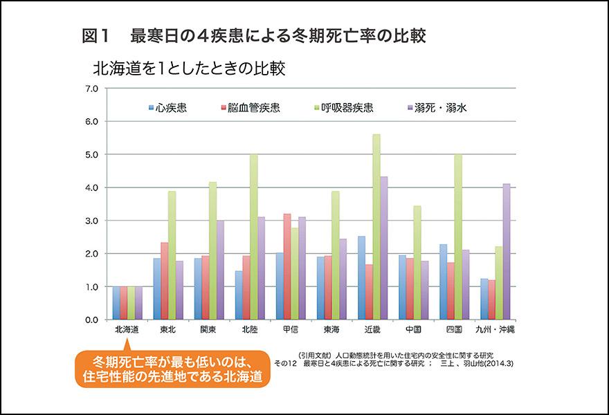 最寒日の4大疾患死亡率グラフ
